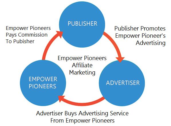Affiliate Program Advertiser