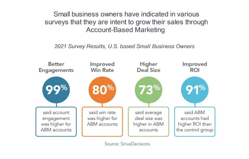 Account-Based Marketing vs. Inbound Marketing