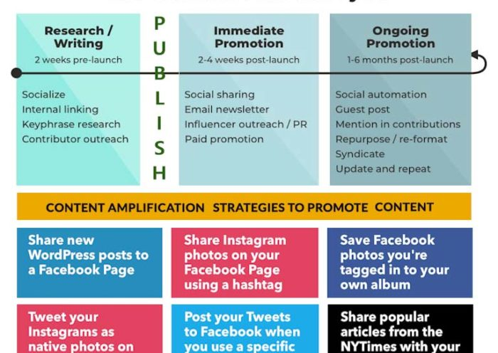 Content Promotion Marketing